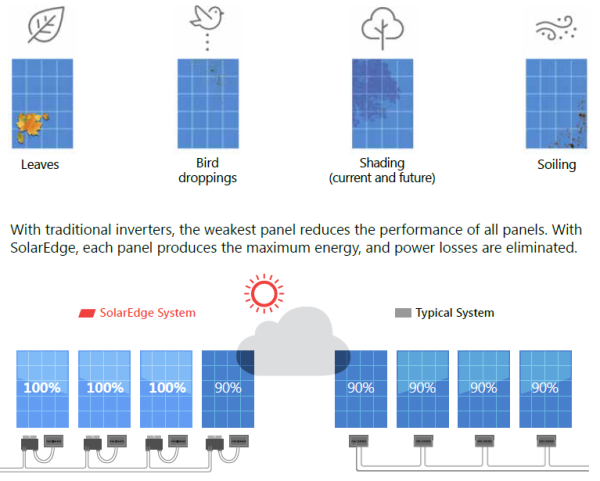 Solaredge Inverters and optimisers - Smart Energy Solutions