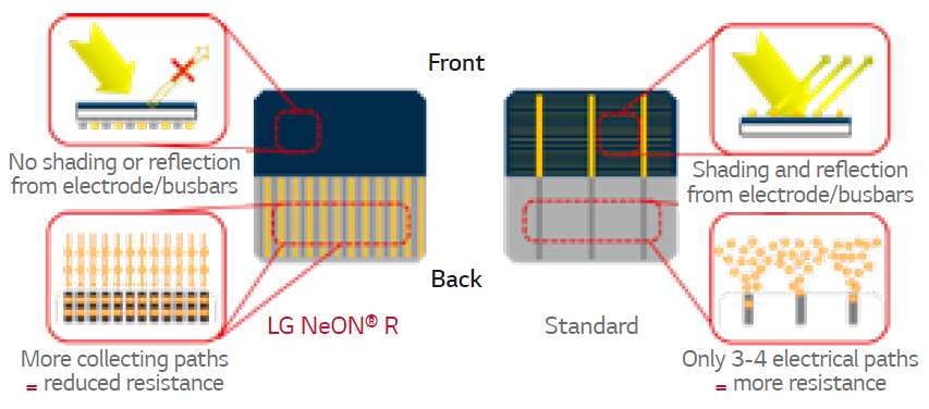 LG NeON R panel has 30 multi ribbon busbars which have been moved to the rear of the module