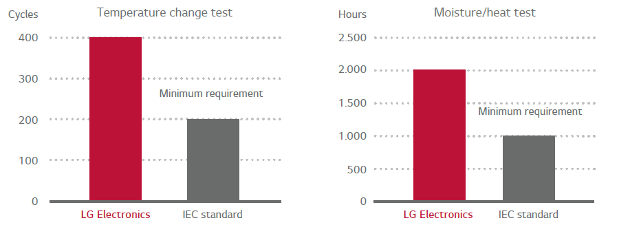 LG test all their panels with at least double the intensity specified in the IEC International Quality Solar Standard.