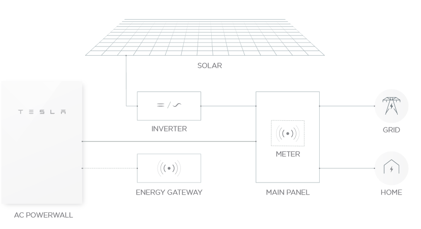 Tesla Powerwall - How Does It Work
