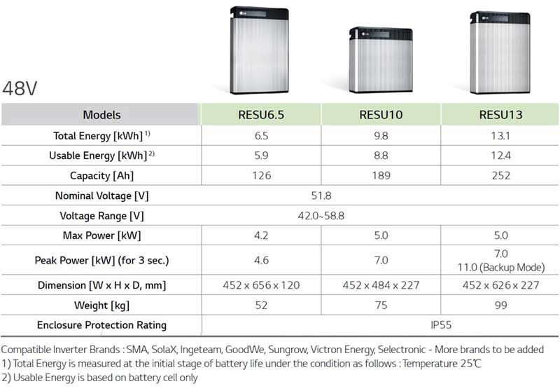 LG Chem RESU 48 V Solar Batteries Specifications