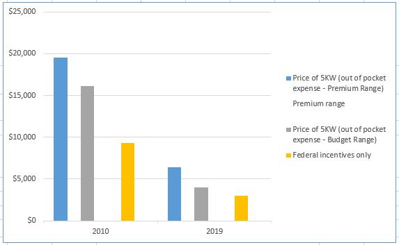 Solar Panel Historical Price