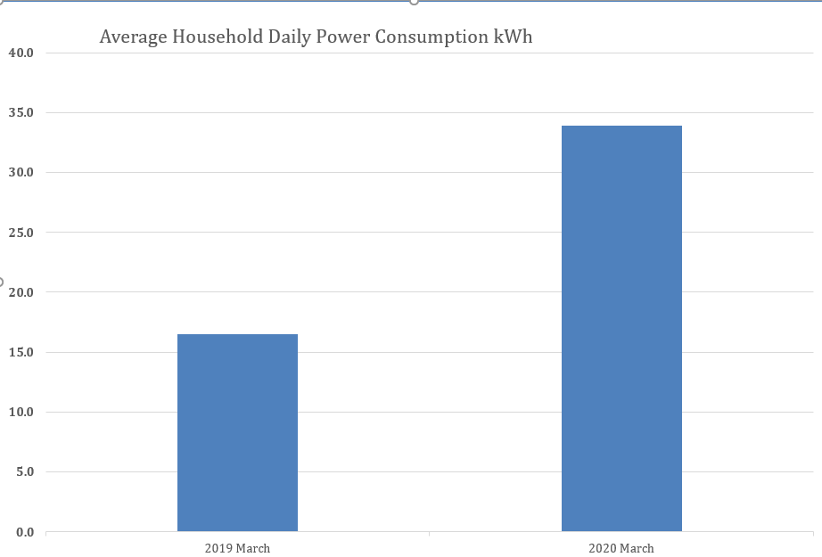 Average household power doubled in March compared to 2019.