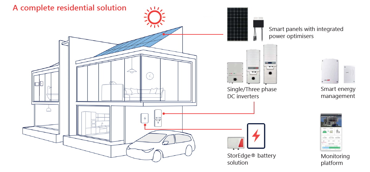 Smart Solar from SolarEdge is a complete solar system solution