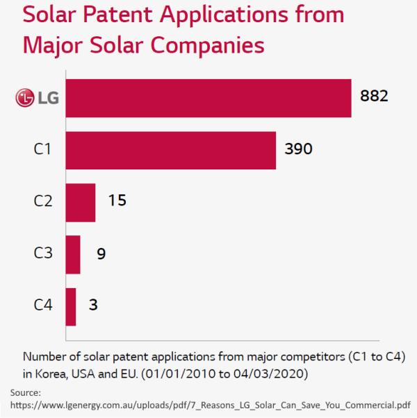LG Solar Patents 2010 to 2020 vs Competitors - Source LG