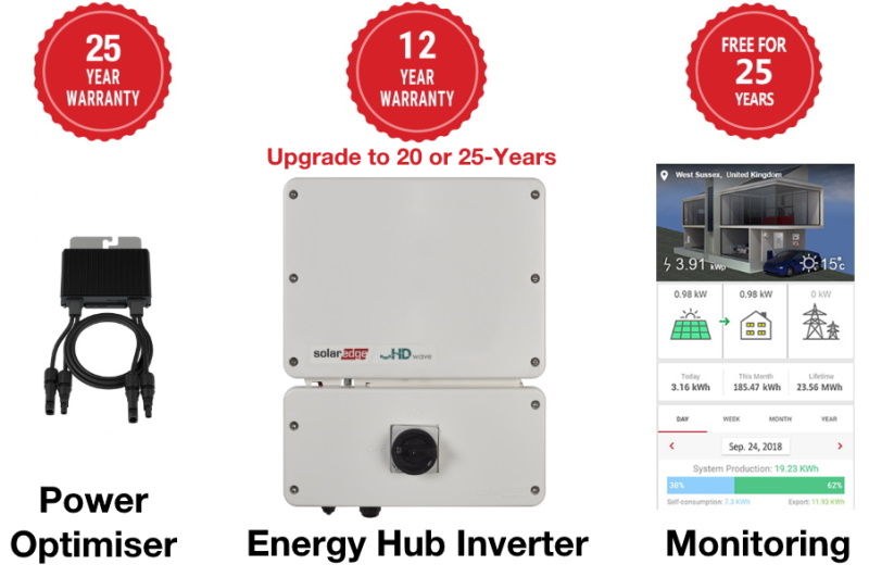 SolarEdge Energy Hub Solution Components and Warranty