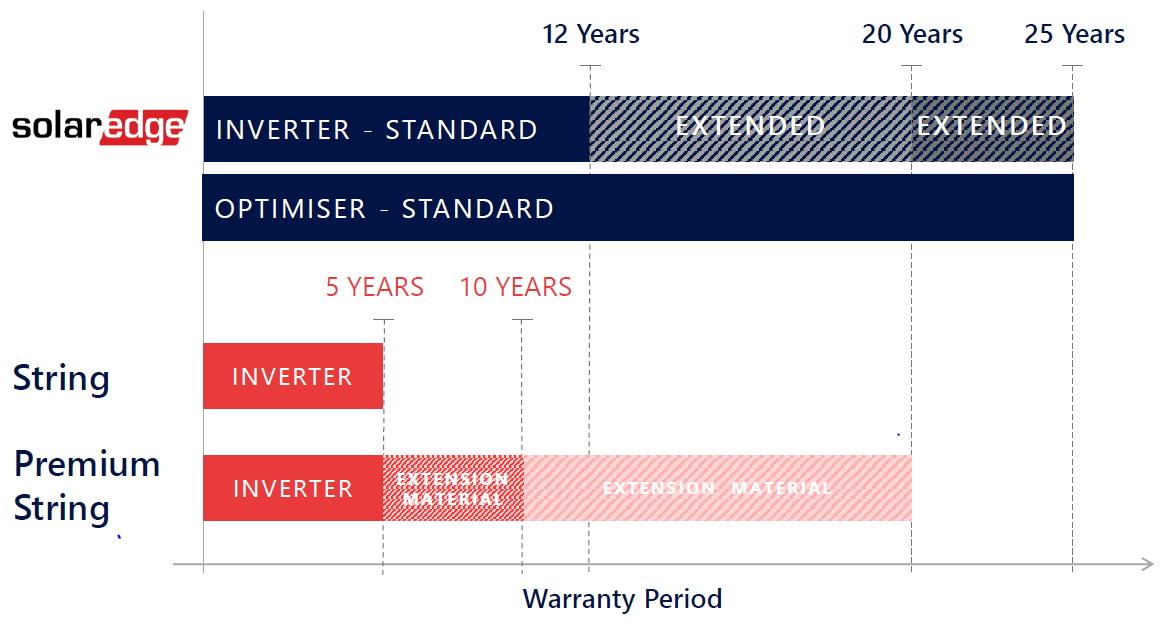 SolarEdge HD-Wave Genesis Inverter Warranty