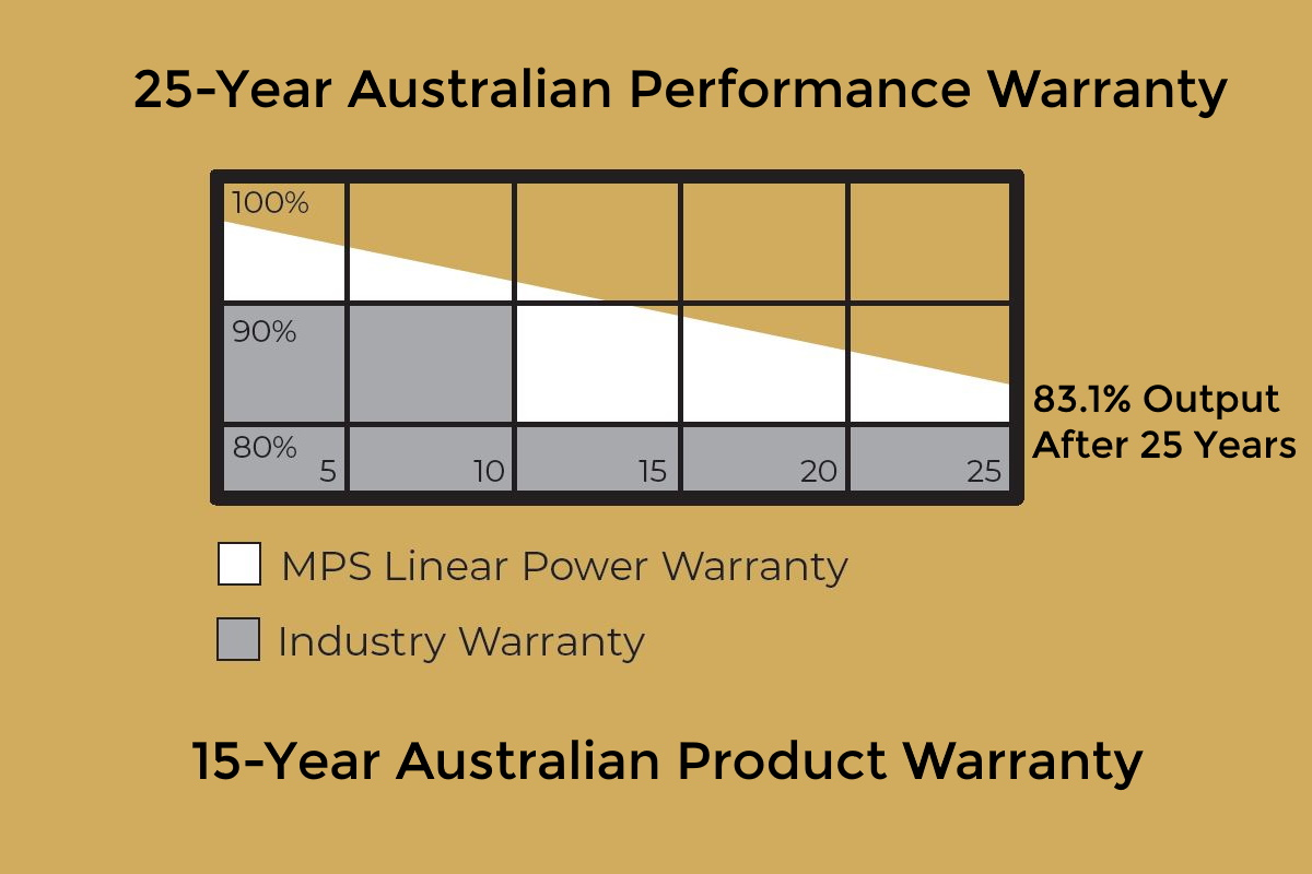 Max Power Panel Warranties
