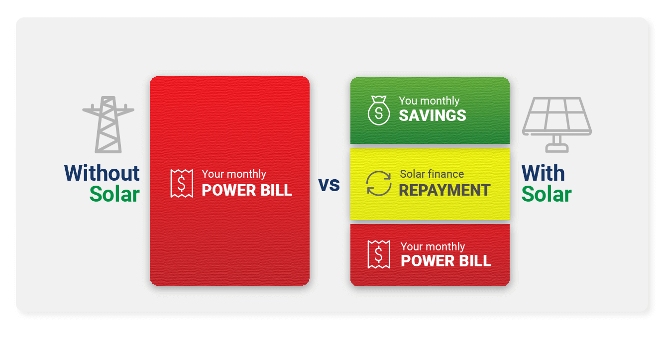 With and without solar the bill differences