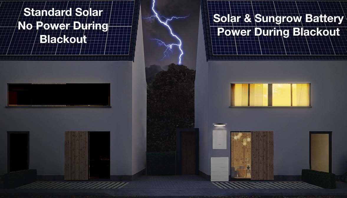 The Sungrow battery solution with the Sungrow hybrid inverters offers automatic protection from power outages which standard solar cannot do.
